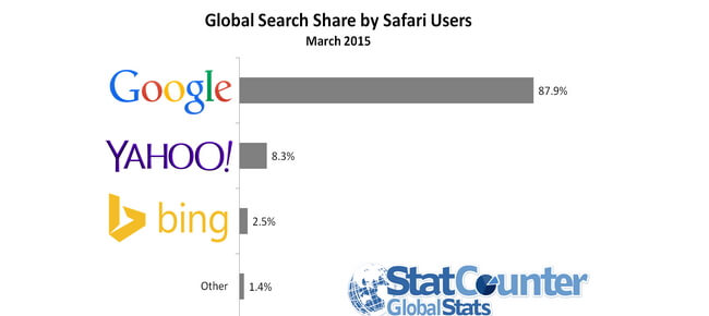 Global search share by safari users - march 2015