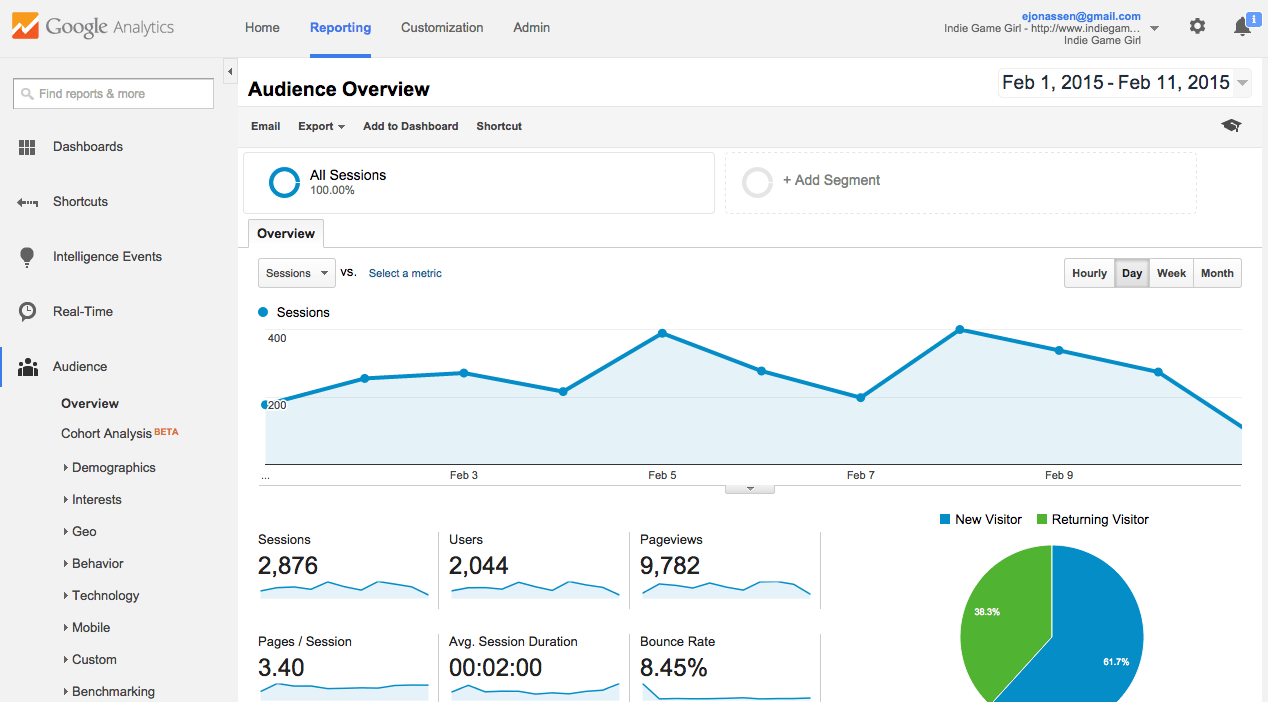 GOOGLE--analytics